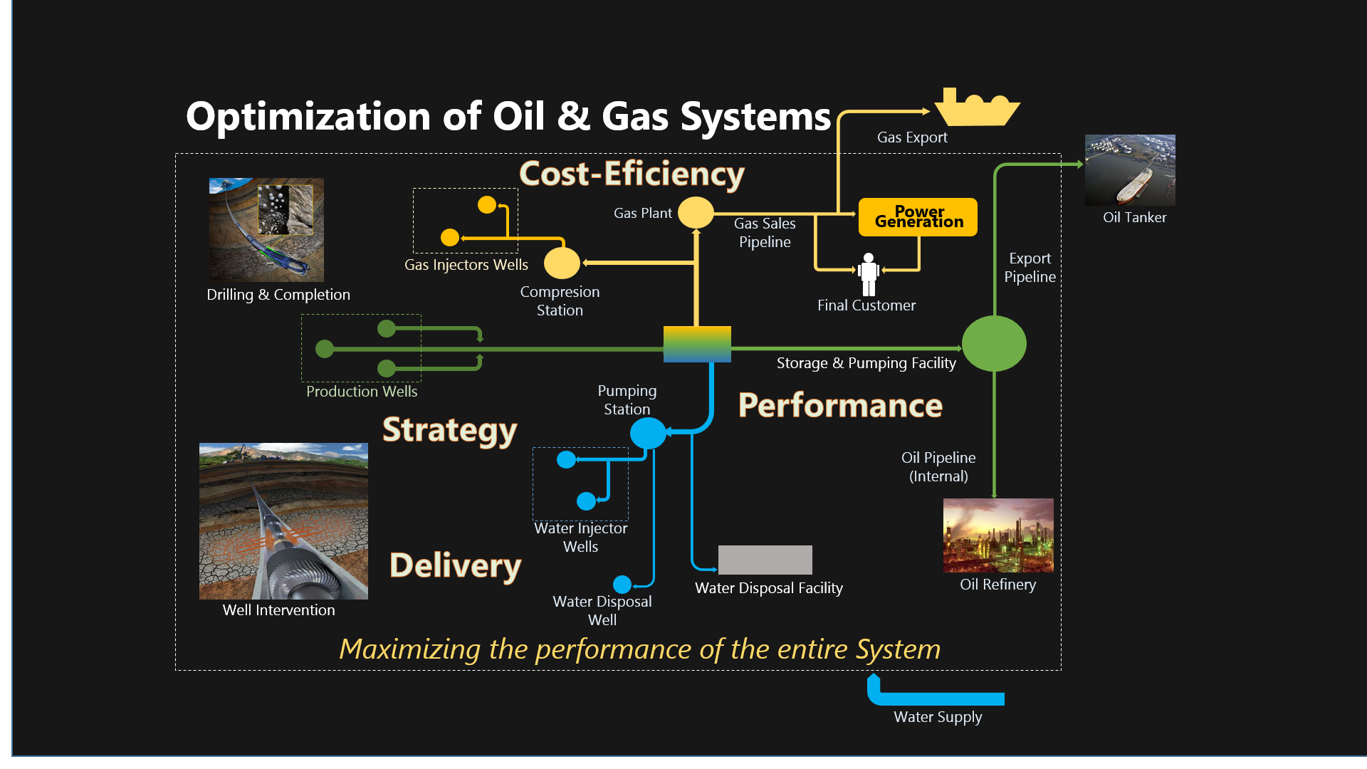 Oil-Gas System Optimization
